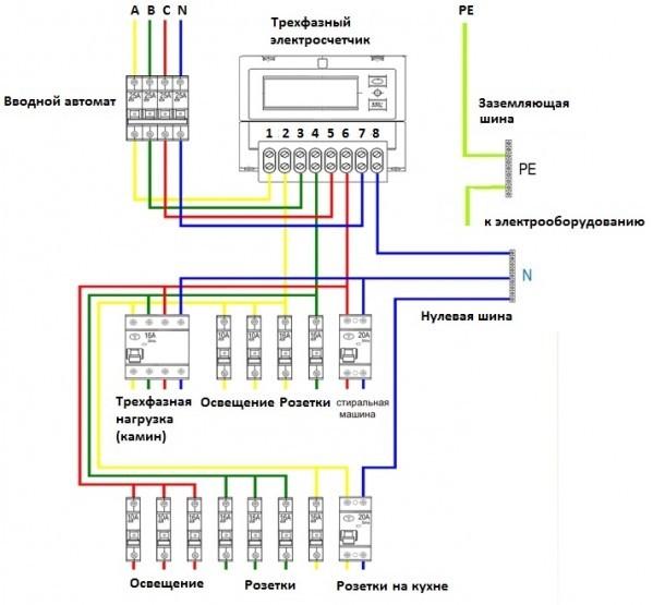 Способ подключения электричества к да электроснабжение строительной площад